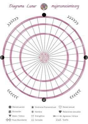 Diagrama Lunar Descargable Mujer Consciente